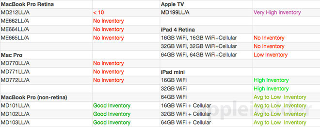 Apple Inventarliste